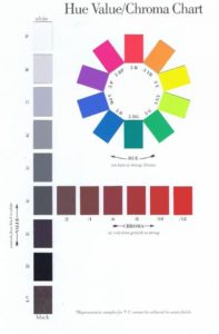 The Munsell Color System specifies colours based on three properties: hue (basic color), chroma (color intensity), and value (lightness).